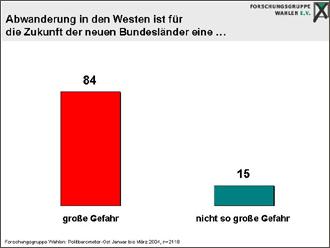 Abwanderung Ostdeutschland