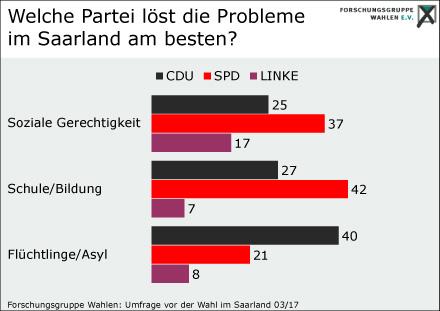 Saarland Wahlen