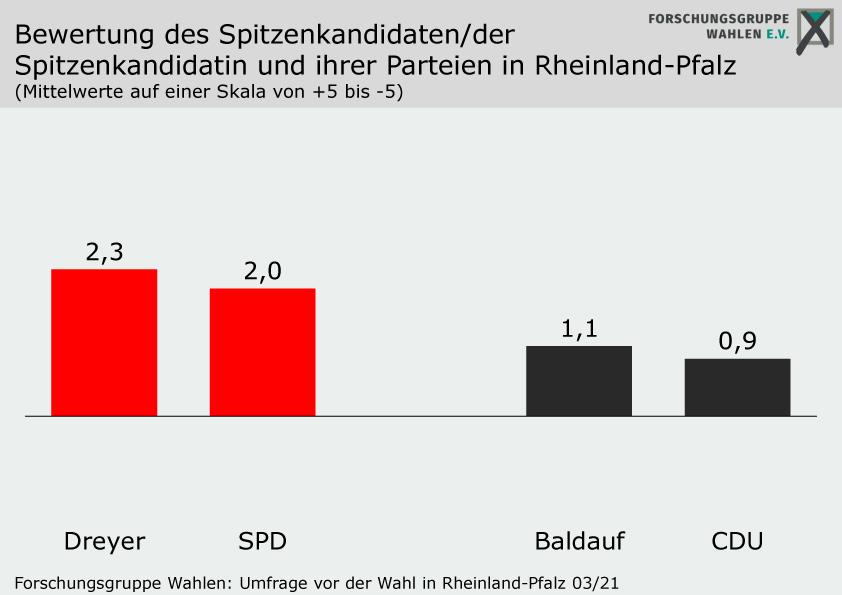 Wahlen Mannheim 2021